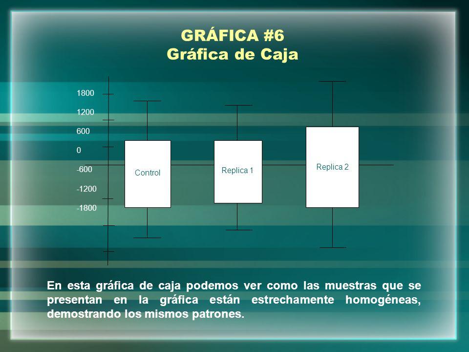 GRÁFICA #6 Gráfica de Caja 1800 1200 600 0 -600 -1200 -1800 Control Replica 1 Replica 2 En esta gráfica de caja podemos ver como las muestras que se p