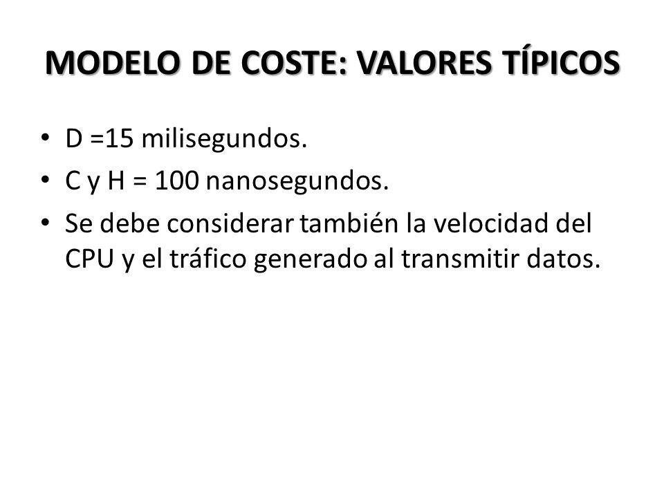 MODELO DE COSTE: VALORES TÍPICOS D =15 milisegundos.