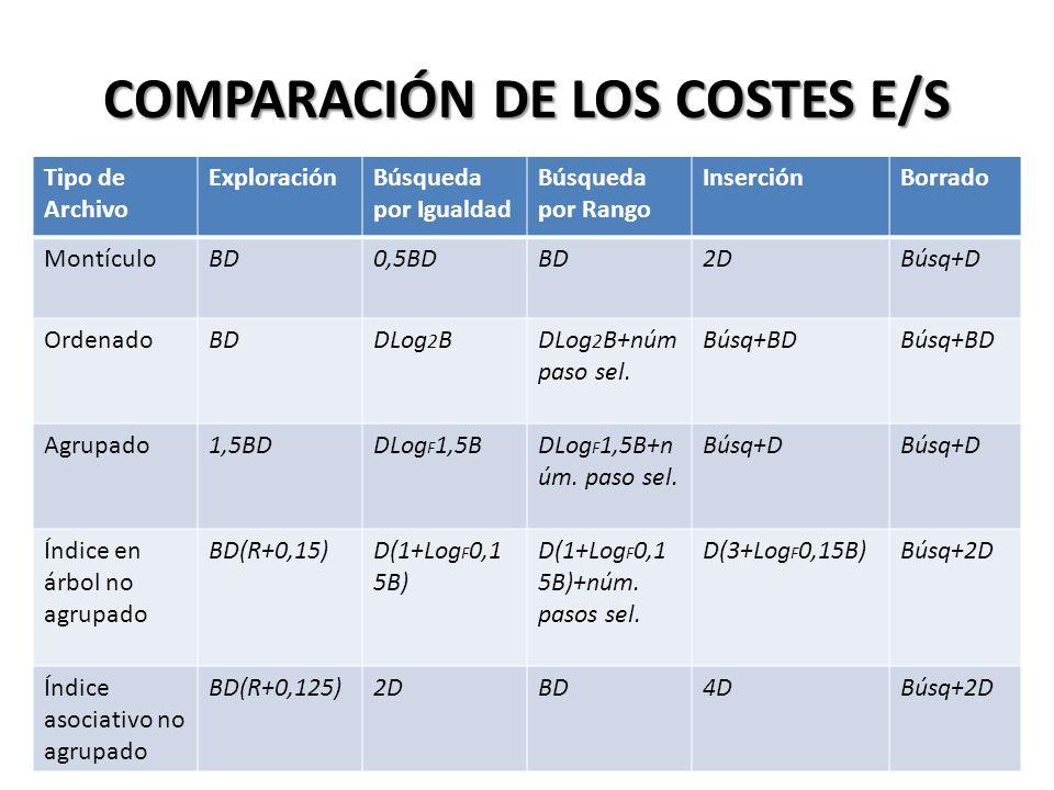 COMPARACIÓN DE LOS COSTES E/S Tipo de Archivo ExploraciónBúsqueda por Igualdad Búsqueda por Rango InserciónBorrado MontículoBD0,5BDBD2DBúsq+D OrdenadoBDDLog 2 BDLog 2 B+núm paso sel.