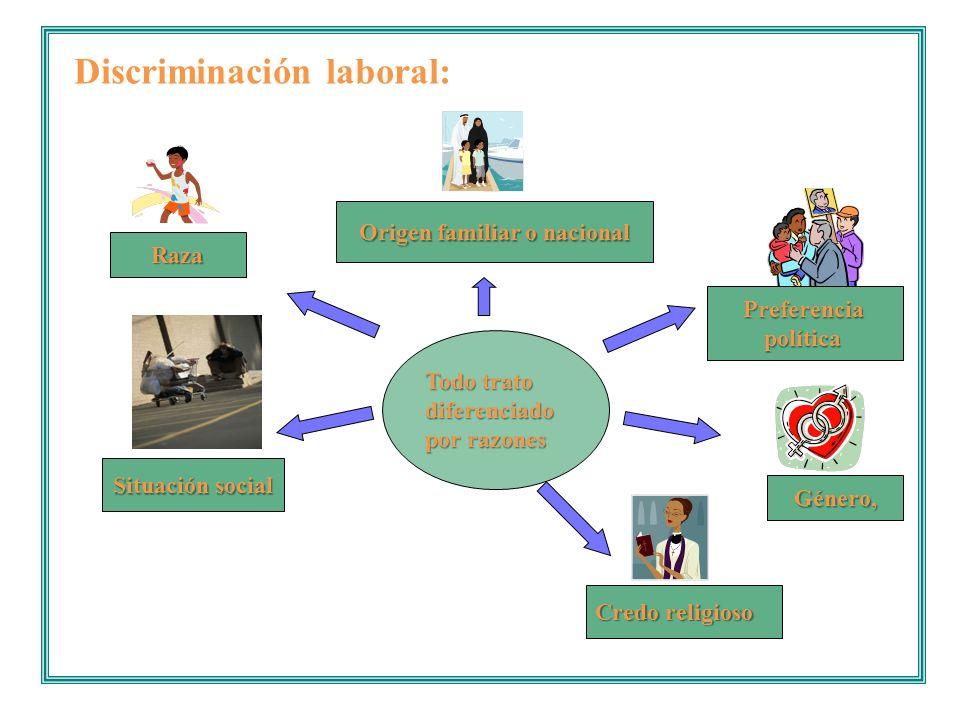 Discriminación laboral: Raza Género, Origen familiar o nacional Credo religioso Preferenciapolítica Situación social Todo trato diferenciado por razon