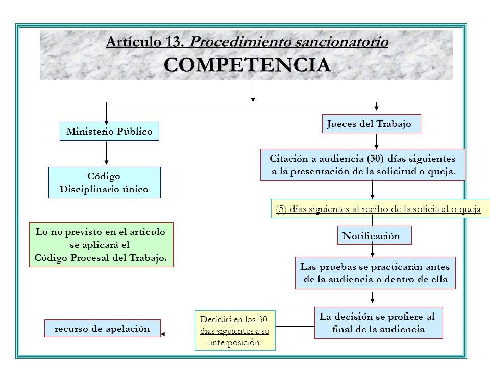 Artículo 13. Procedimiento sancionatorio COMPETENCIA Ministerio Público Jueces del Trabajo Código Disciplinario único Lo no previsto en el articulo se