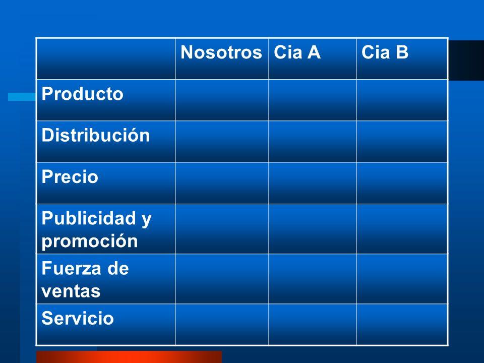 14 NosotrosCia ACia B Producto Distribución Precio Publicidad y promoción Fuerza de ventas Servicio