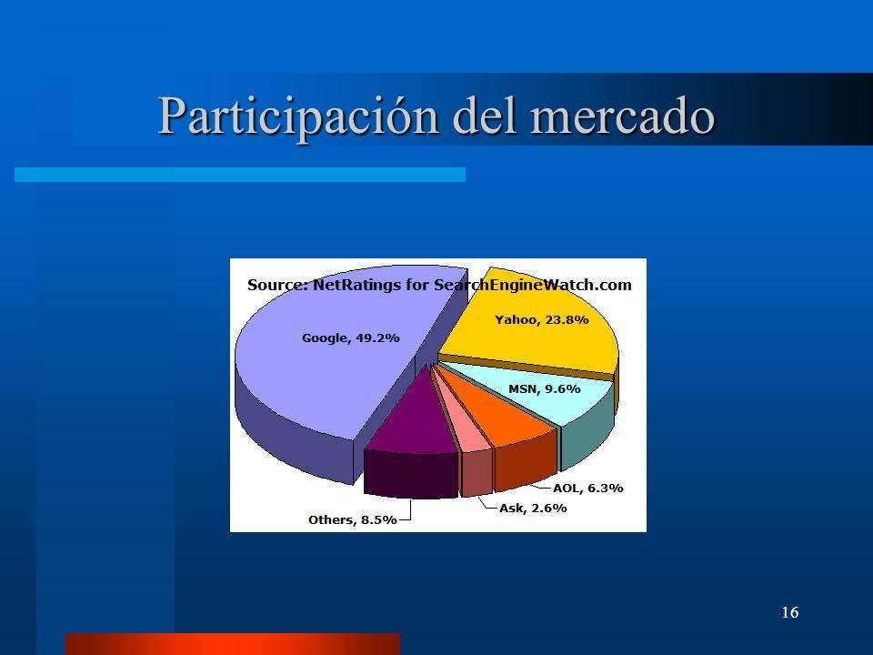 16 Participación del mercado