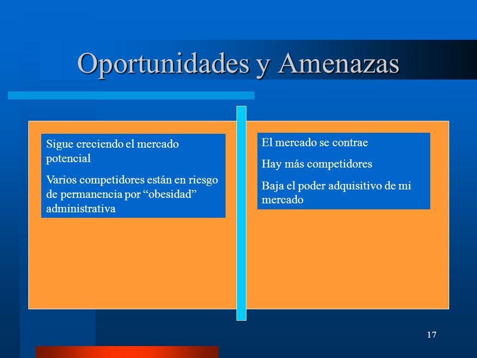 17 Oportunidades y Amenazas Sigue creciendo el mercado potencial Varios competidores están en riesgo de permanencia por obesidad administrativa El mer