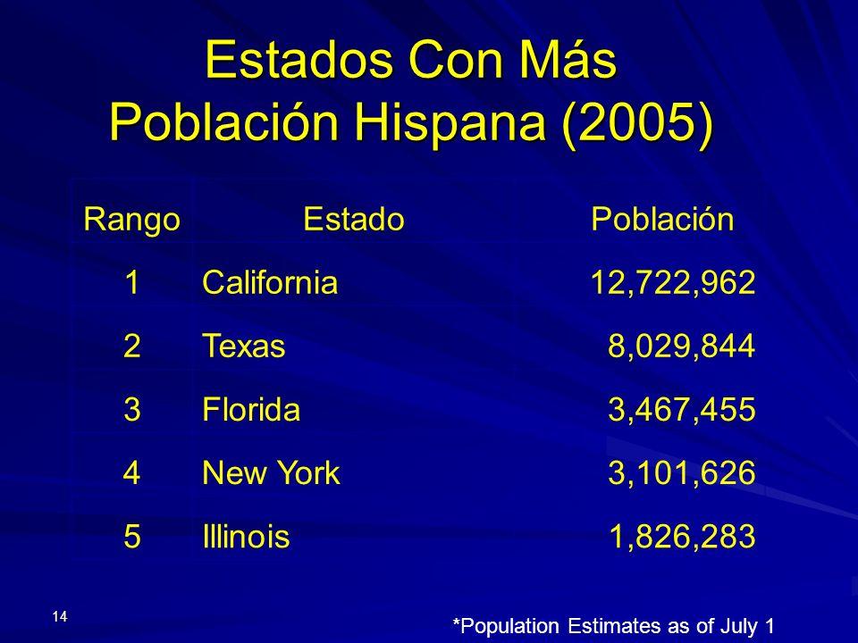 Estados Con Más Población Hispana (2005) 14 RangoEstado Población 1California12,722,962 2Texas8,029,844 3Florida3,467,455 4New York3,101,626 5Illinois