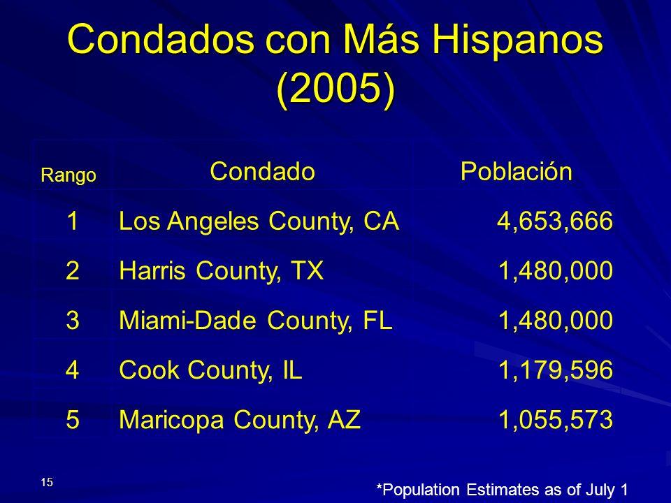 Condados con Más Hispanos (2005) 15 Rango CondadoPoblación 1Los Angeles County, CA4,653,666 2Harris County, TX1,480,000 3Miami-Dade County, FL1,480,00