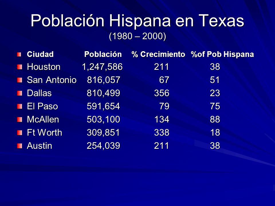 Población Hispana en Texas (1980 – 2000) Ciudad Población % Crecimiento %of Pob Hispana Houston 1,247,586 211 38 San Antonio 816,057 67 51 Dallas 810,