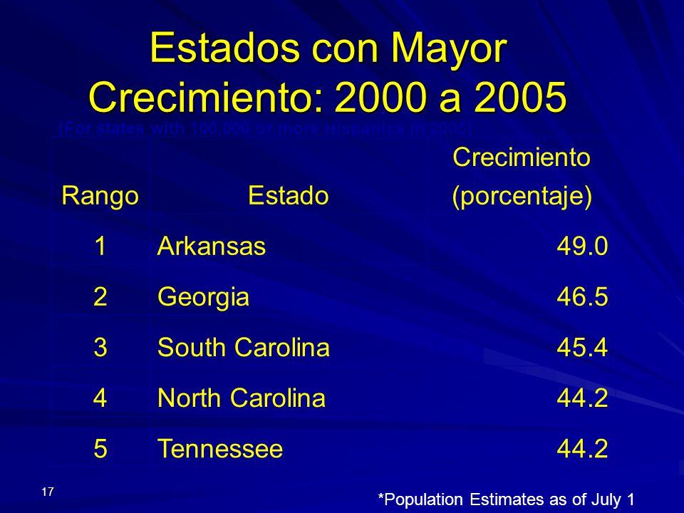 Estados con Mayor Crecimiento: 2000 a 2005 17 RangoEstado Crecimiento (porcentaje) 1Arkansas49.0 2Georgia46.5 3South Carolina45.4 4North Carolina44.2