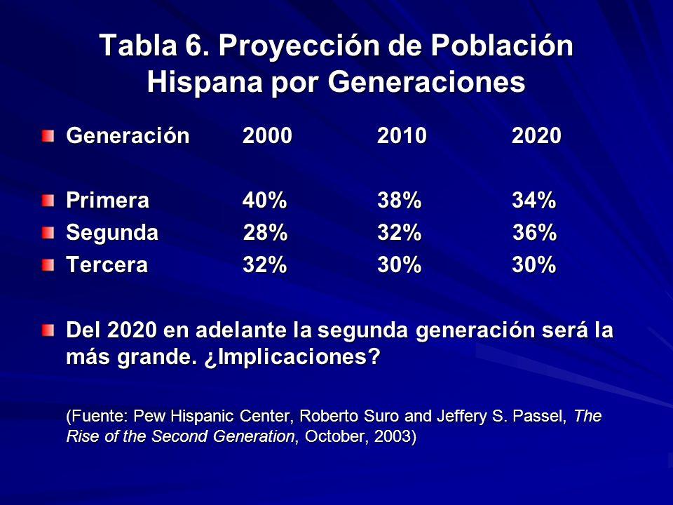 Tabla 6. Proyección de Población Hispana por Generaciones Generación200020102020 Primera 40% 38% 34% Segunda 28%32% 36% Tercera 32%30% 30% Del 2020 en