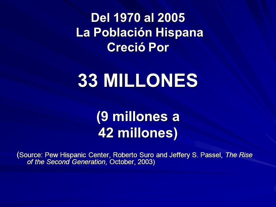 Del 1970 al 2005 La Población Hispana La Población Hispana Creció Por 33 MILLONES (9 millones a 42 millones) ( Source: Pew Hispanic Center, Roberto Su