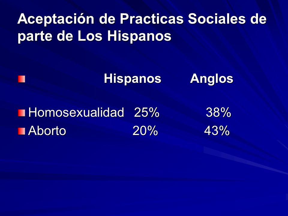 Aceptación de Practicas Sociales de parte de Los Hispanos HispanosAnglos HispanosAnglos Homosexualidad 25% 38% Aborto 20% 43%