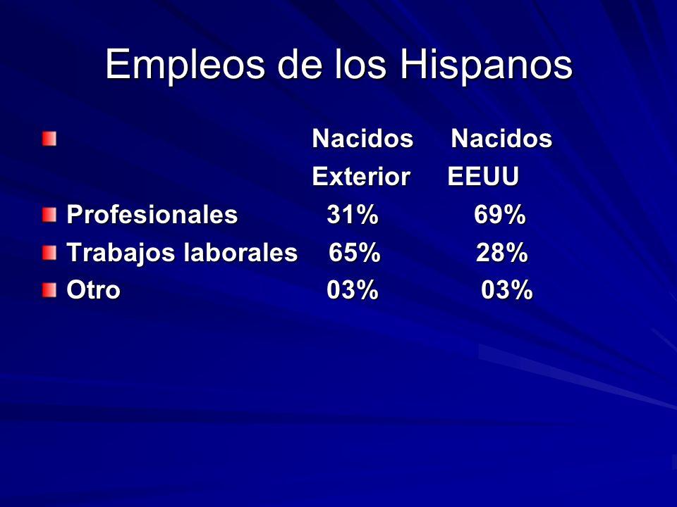 Empleos de los Hispanos Nacidos Nacidos Nacidos Nacidos ExteriorEEUU Profesionales 31% 69% Trabajos laborales 65% 28% Otro 03% 03%