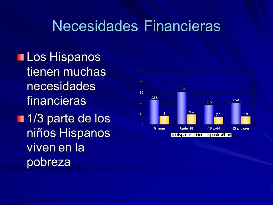 Necesidades Financieras Los Hispanos tienen muchas necesidades financieras 1/3 parte de los niños Hispanos viven en la pobreza