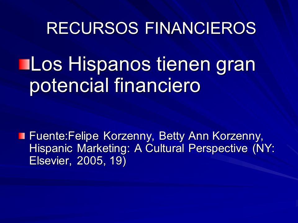 RECURSOS FINANCIEROS RECURSOS FINANCIEROS Los Hispanos tienen gran potencial financiero Fuente:Felipe Korzenny, Betty Ann Korzenny, Hispanic Marketing