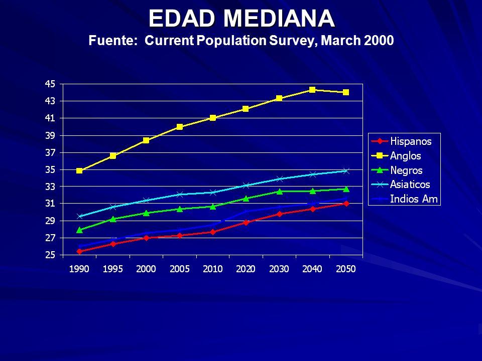 EDAD MEDIANA EDAD MEDIANA Fuente: Current Population Survey, March 2000