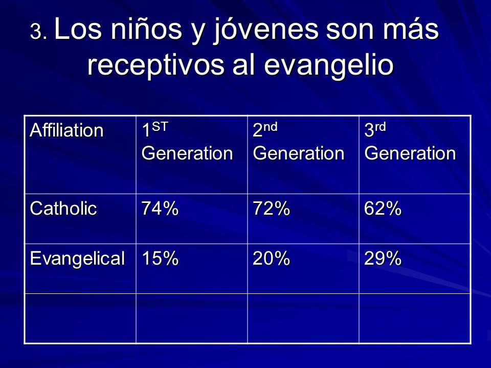 3. Los niños y jóvenes son más receptivos al evangelio Affiliation 1 ST Generation 2 nd Generation 3 rd Generation Catholic74%72%62% Evangelical15%20%
