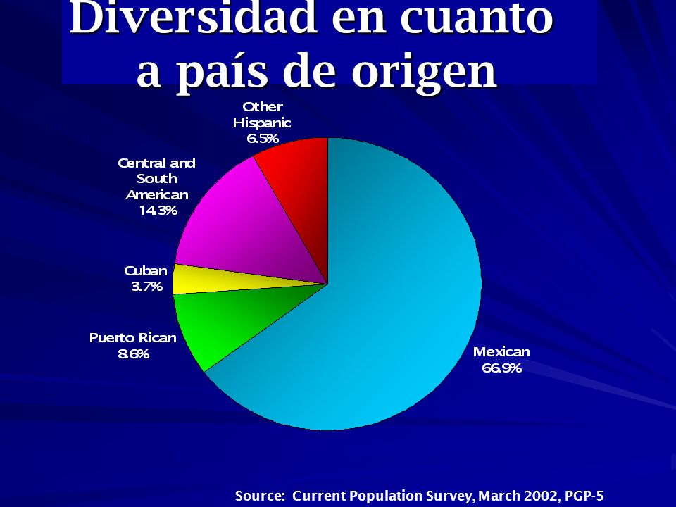 Diversidad en cuanto a país de origen Source: Current Population Survey, March 2002, PGP-5