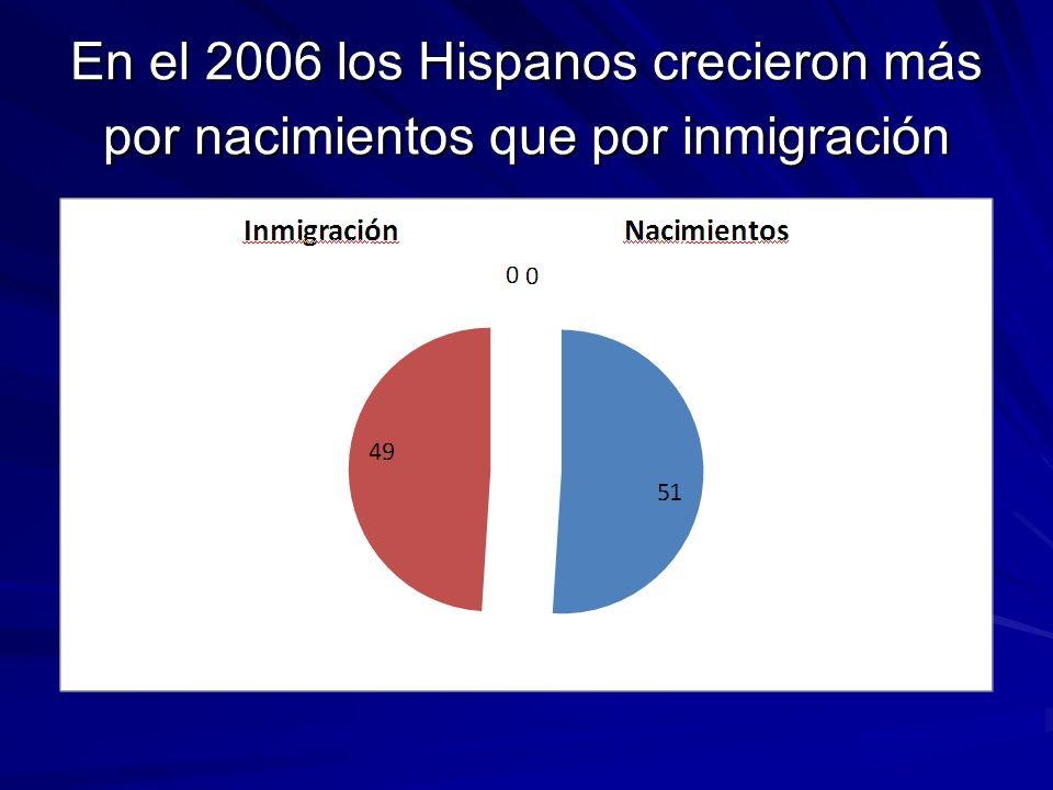 En el 2006 los Hispanos crecieron más por nacimientos que por inmigración