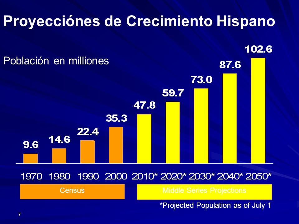 7 Población en milliones Proyecciónes de Crecimiento Hispano *Projected Population as of July 1 Middle Series Projections Census