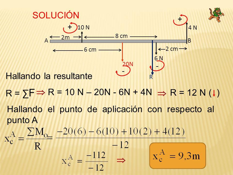 SOLUCIÓN Hallando la resultante R = F R = 10 N – 20N - 6N + 4N R = 12 N ( ) Hallando el punto de aplicación con respecto al punto A A B 2 cm 2m 10 N 6