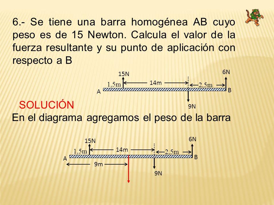 6.- Se tiene una barra homogénea AB cuyo peso es de 15 Newton. Calcula el valor de la fuerza resultante y su punto de aplicación con respecto a B SOLU