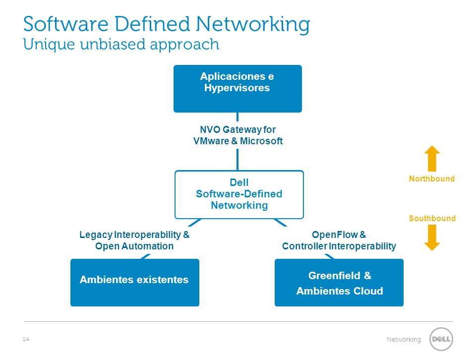14 Networking Software Defined Networking Unique unbiased approach Ambientes existentes Northbound Southbound Greenfield & Ambientes Cloud Aplicaciones e Hypervisores Dell Software-Defined Networking NVO Gateway for VMware & Microsoft Legacy Interoperability & Open Automation OpenFlow & Controller Interoperability