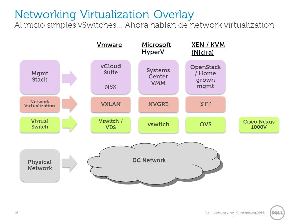 16 Networking 16 Dell Networking Summit – 2012 Networking Virtualization Overlay Al inicio simples vSwitches… Ahora hablan de network virtualization STT OpenStack / Home grown mgmt OVS VXLAN vCloud Suite NSX vCloud Suite NSX Vswitch / VDS Vswitch / VDS NVGRE Systems Center VMM vswitch DC Network VmwareMicrosoft HyperV XEN / KVM (Nicira) Network Virtualization Mgmt Stack Virtual Switch Physical Network Cisco Nexus 1000V