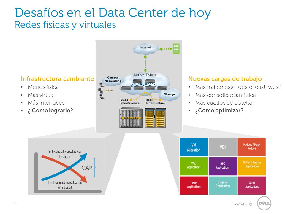 4 Networking Desafíos en el Data Center de hoy Redes físicas y virtuales Blade Infrastructure Rack Infrastructure Internet Campus Networking Storage Data Center Virtualization scaling & operations New workloads, additional bandwidth New traffic patterns require seamless transfers over physical and virtual networks Infrastructure automation needed for easier configuration & management Physical Infrastructure Consolidation Servers: 2-socket, 4-socket servers; Bladeservers; VRTX Storage: Flash/SSD solutions; Dense disk enclosures Networking: Small-form factor fabric designs, and now… Active Fabric New Workloads driving East-West Traffic Infraestructura física Infraestructura Virtual GAP Infrastructura cambiante Menos física Más virtual Más interfaces ¿ Como lograrlo.
