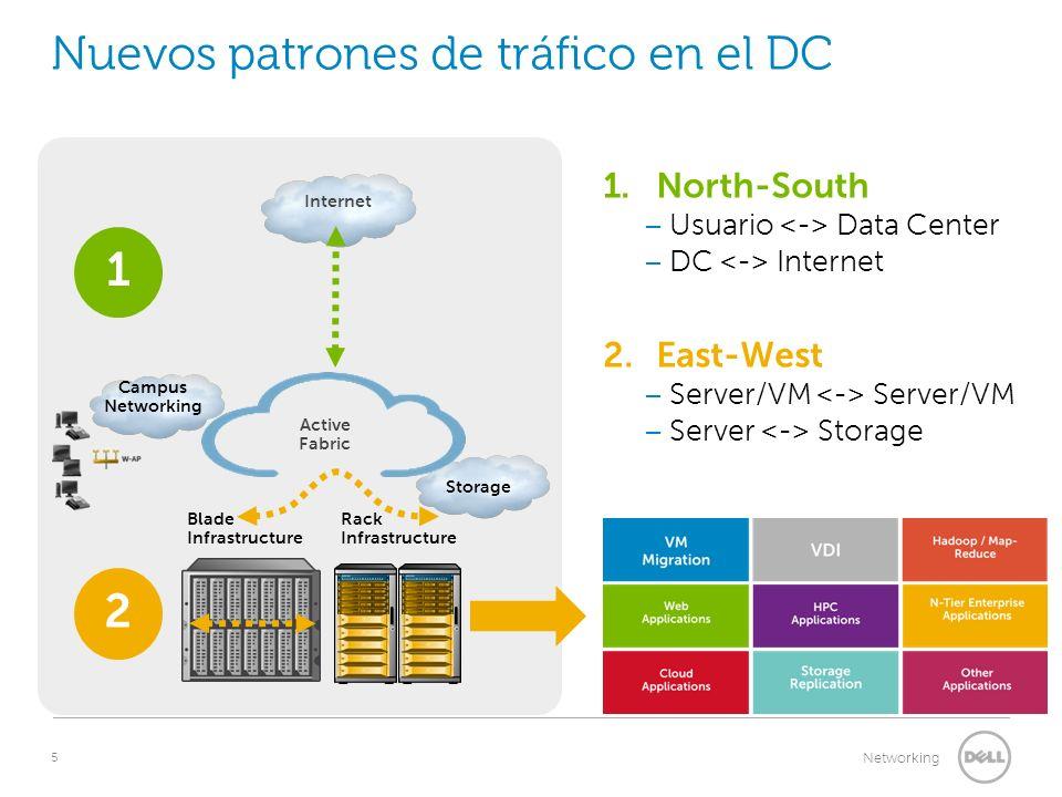 5 Networking Nuevos patrones de tráfico en el DC Blade Infrastructure Rack Infrastructure Internet 1 Campus Networking 1. North-South – Usuario Data C