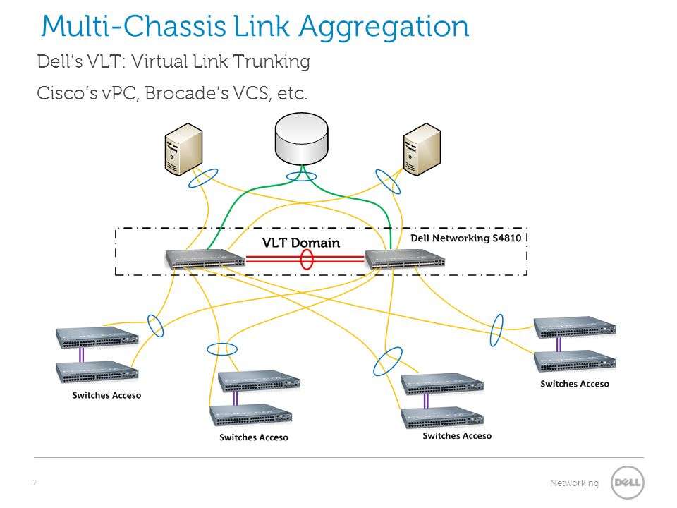 7 Networking Dells VLT: Virtual Link Trunking Ciscos vPC, Brocades VCS, etc. Multi-Chassis Link Aggregation Núcleo Agregación Acceso Spanning Tree Pro