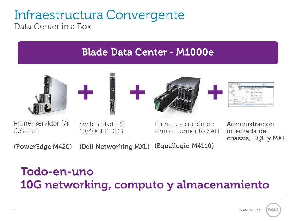 9 Networking Todo-en-uno 10G networking, computo y almacenamiento Blade Data Center - M1000e Infraestructura Convergente Data Center in a Box Primer s