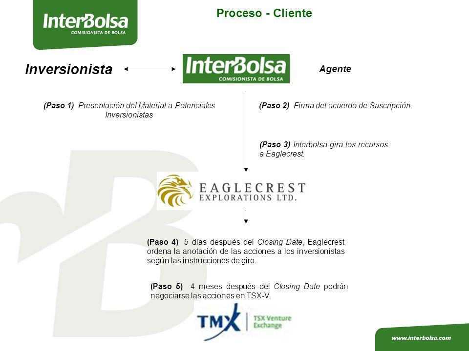 Proceso - Cliente Inversionista Agente (Paso 2) Firma del acuerdo de Suscripción.