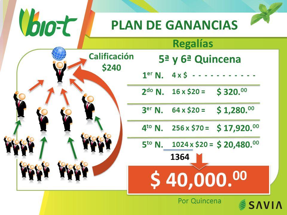 PLAN DE GANANCIAS 5ª y 6ª Quincena $ 40,000. 00 1 er N. 4 x $ - - - - - - - - - - - 2 do N. 16 x $20 = $ 320. 00 3 er N. 64 x $20 = $ 1,280. 00 4 to N