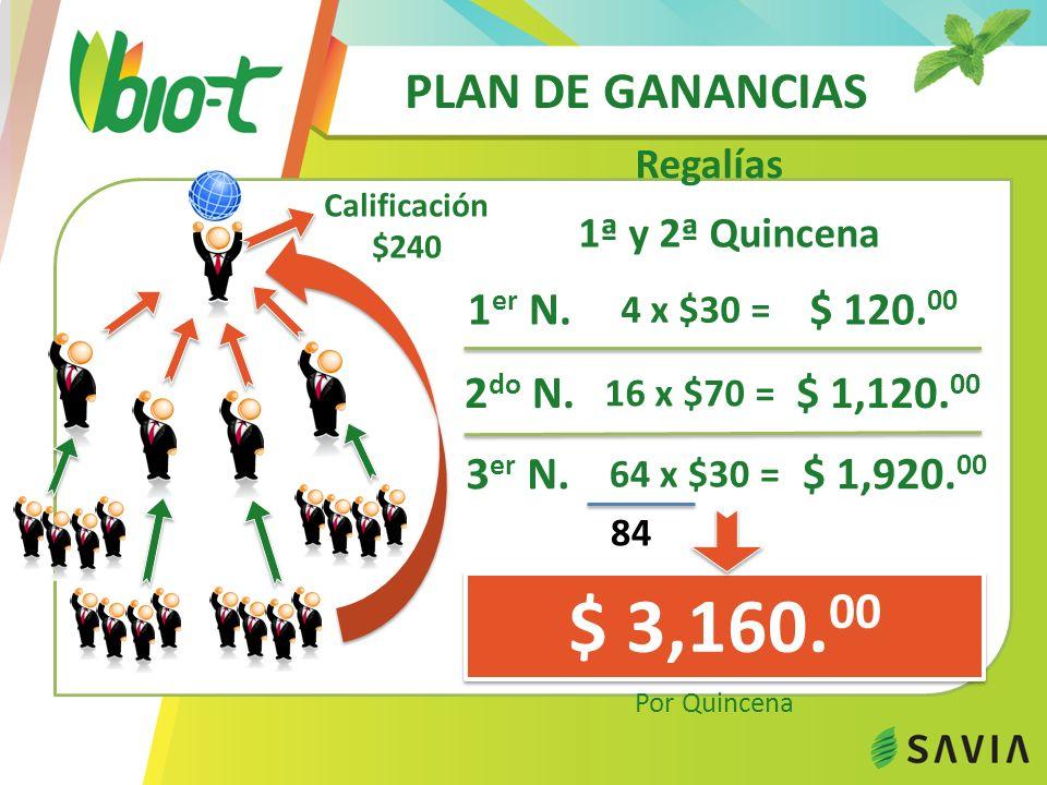 PLAN DE GANANCIAS 21ª a la 30ª Quincena $ 160,000.