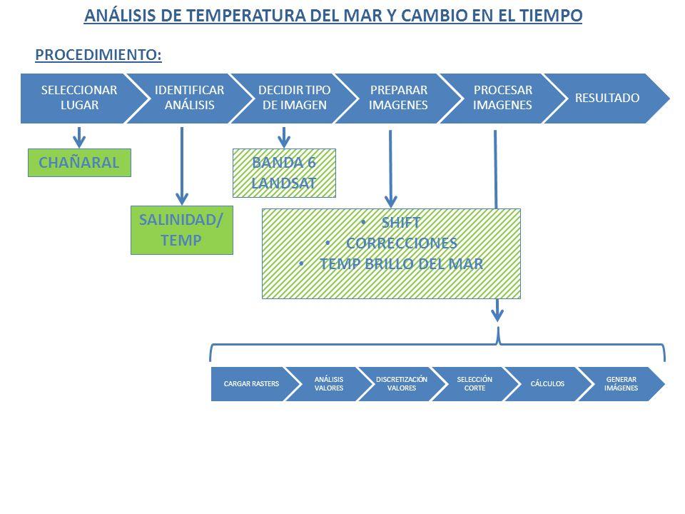 ANÁLISIS DE TEMPERATURA DEL MAR Y CAMBIO EN EL TIEMPO SELECCIONAR LUGAR IDENTIFICAR ANÁLISIS DECIDIR TIPO DE IMAGEN PREPARAR IMAGENES PROCESAR IMAGENE
