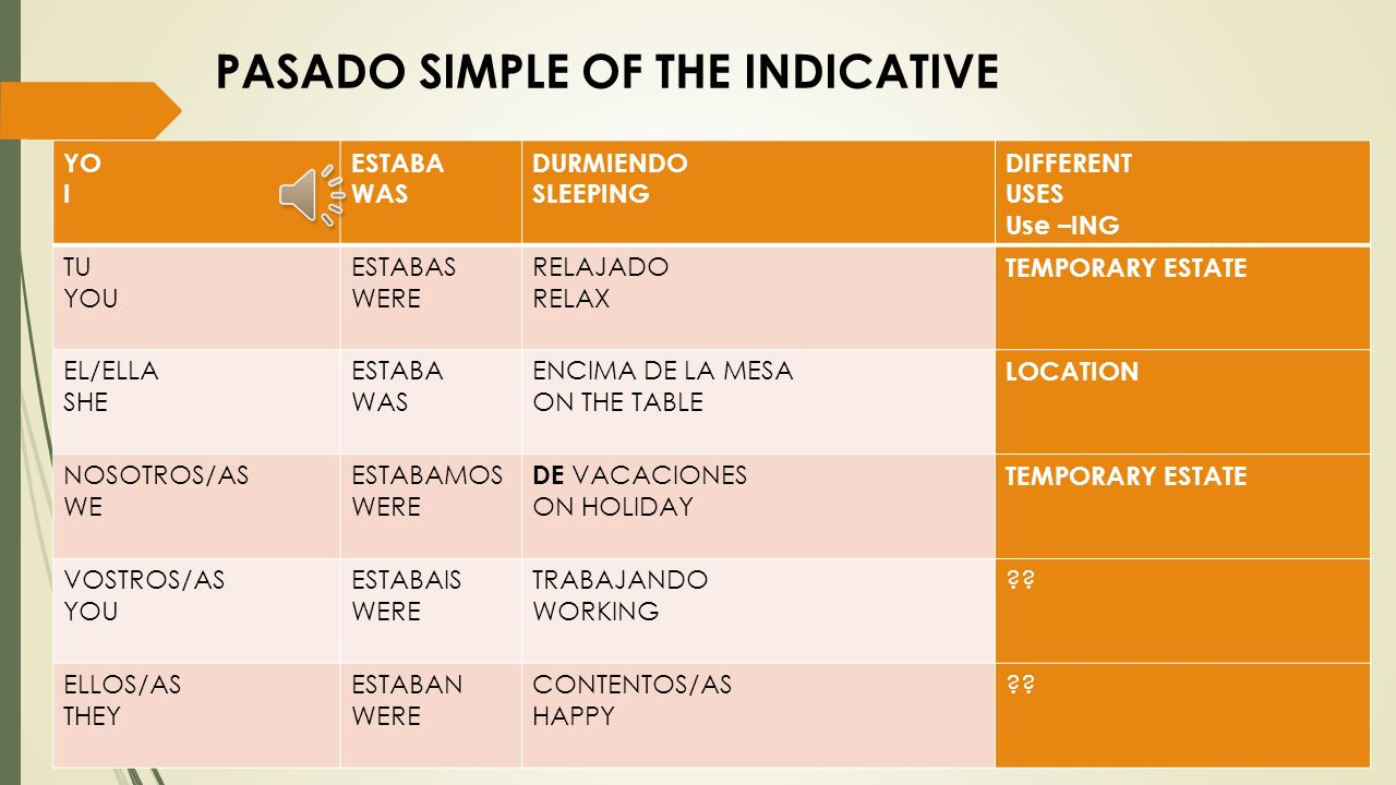 PRESENTE SIMPLE OF THE INDICATIVE YO I ESTOY AM DURMIENDO SLEEPING DIFFERENT USES Use –ING TU YOU ESTAS ARE RELAJADO RELAX TEMPORARY ESTATE EL/ELLA SH