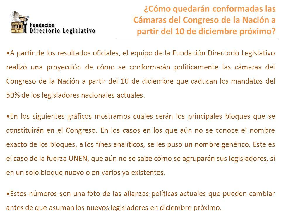 ¿Cómo quedarán conformadas las Cámaras del Congreso de la Nación a partir del 10 de diciembre próximo? A partir de los resultados oficiales, el equipo