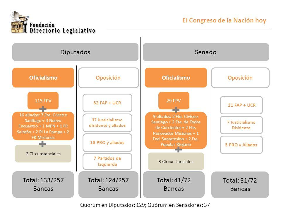 El Congreso de la Nación hoy DiputadosSenado Oficialismo Oposición Total: 133/257 Bancas Total: 124/257 Bancas 115 FPV 16 aliados: 7 Fte. Cívico x San