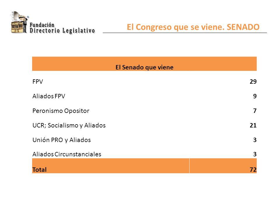 El Congreso que se viene. SENADO El Senado que viene FPV29 Aliados FPV9 Peronismo Opositor7 UCR; Socialismo y Aliados21 Unión PRO y Aliados3 Aliados C