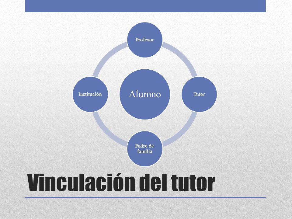Vinculación del tutor Alumno ProfesorTutor Padre de familia Institución