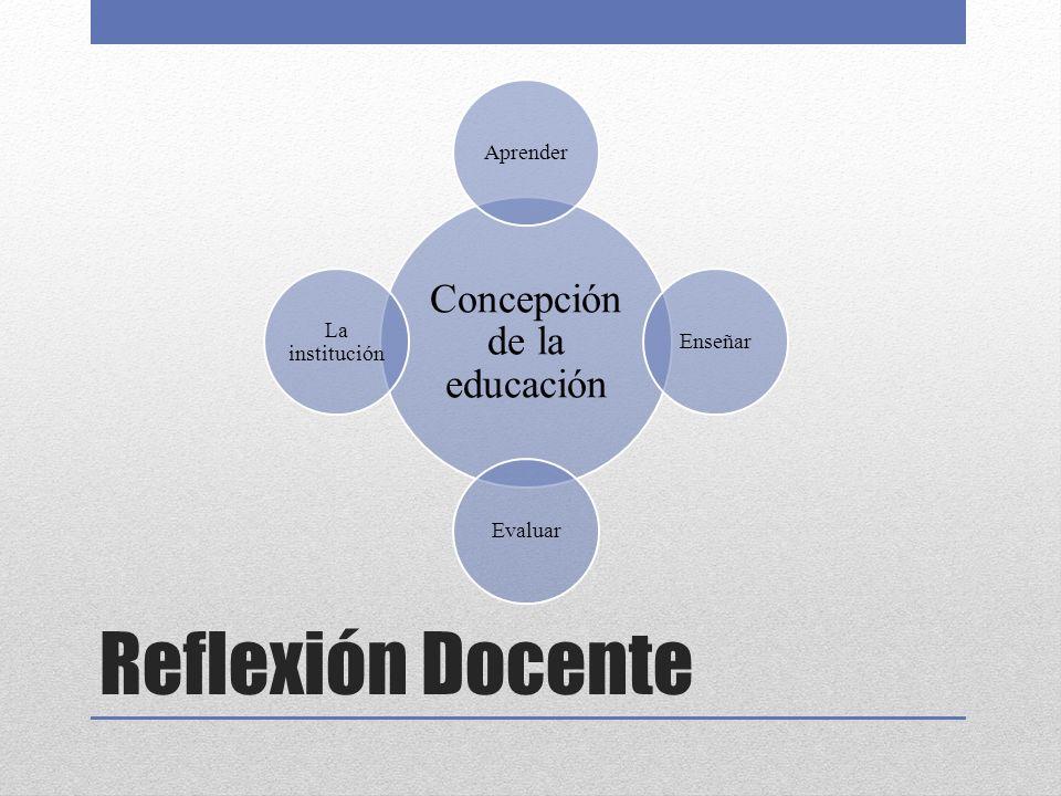 Reflexión Docente Concepción de la educación AprenderEnseñarEvaluar La institución
