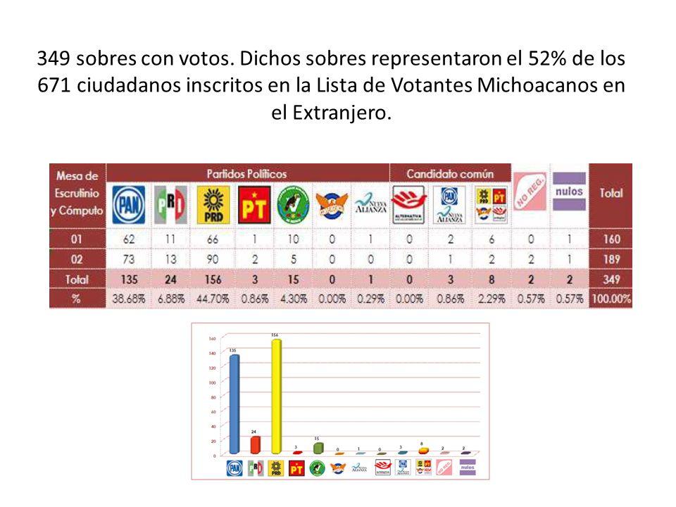 349 sobres con votos. Dichos sobres representaron el 52% de los 671 ciudadanos inscritos en la Lista de Votantes Michoacanos en el Extranjero.