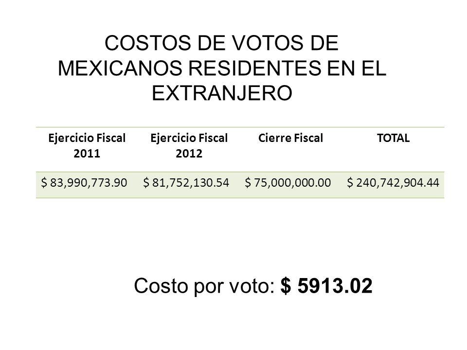 COSTOS DE VOTOS DE MEXICANOS RESIDENTES EN EL EXTRANJERO Ejercicio Fiscal 2011 Ejercicio Fiscal 2012 Cierre FiscalTOTAL $ 83,990,773.90$ 81,752,130.54