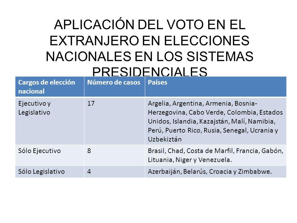 APLICACIÓN DEL VOTO EN EL EXTRANJERO EN ELECCIONES NACIONALES EN LOS SISTEMAS PRESIDENCIALES Cargos de elección nacional Número de casosPaíses Ejecuti