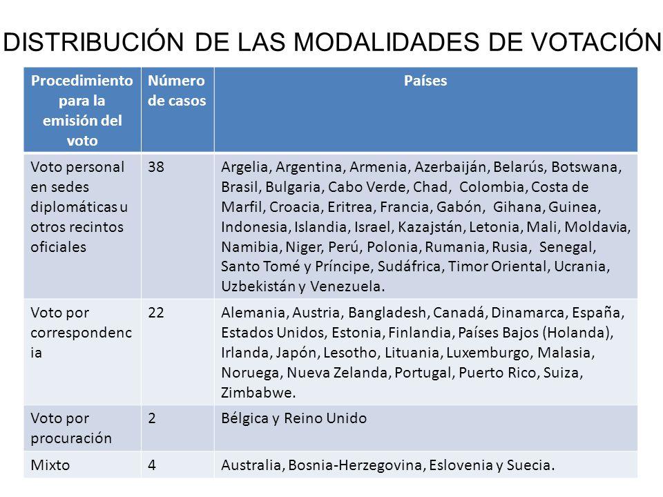 Procedimiento para la emisión del voto Número de casos Países Voto personal en sedes diplomáticas u otros recintos oficiales 38Argelia, Argentina, Arm
