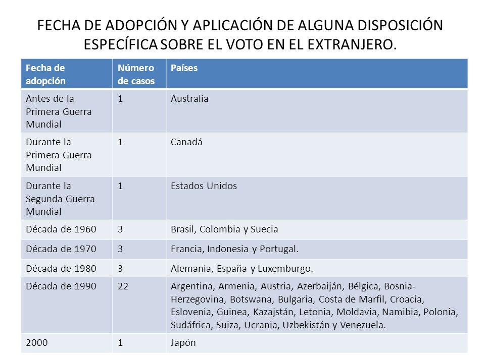 Fecha de adopción Número de casos Países Antes de la Primera Guerra Mundial 1Australia Durante la Primera Guerra Mundial 1Canadá Durante la Segunda Gu