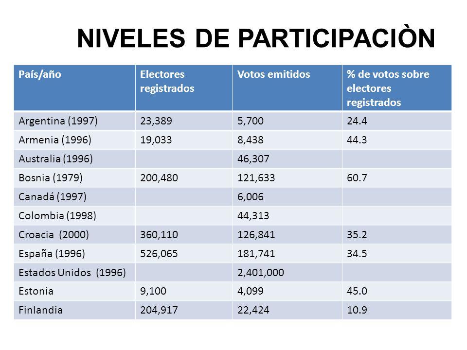 NIVELES DE PARTICIPACIÒN País/añoElectores registrados Votos emitidos% de votos sobre electores registrados Argentina (1997)23,3895,70024.4 Armenia (1