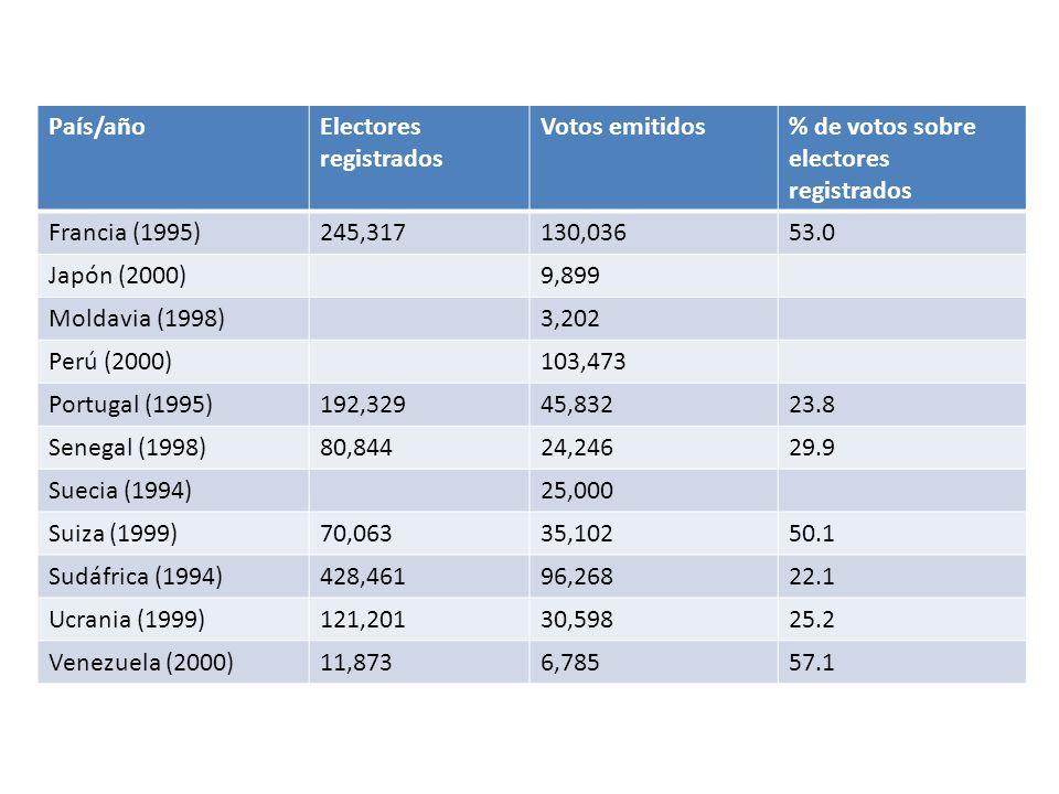 País/añoElectores registrados Votos emitidos% de votos sobre electores registrados Francia (1995)245,317130,03653.0 Japón (2000)9,899 Moldavia (1998)3