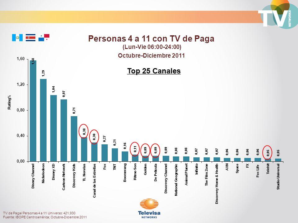 Octubre-Diciembre 2011 Rating% Personas 4 a 11 con TV de Paga (Lun-Vie 06:00-24:00) TV de Paga/ Personas 4 a 11 Universo: 421,930 Fuente: IBOPE Centroamérica; Octubre-Diciembre 2011 Top 25 Canales
