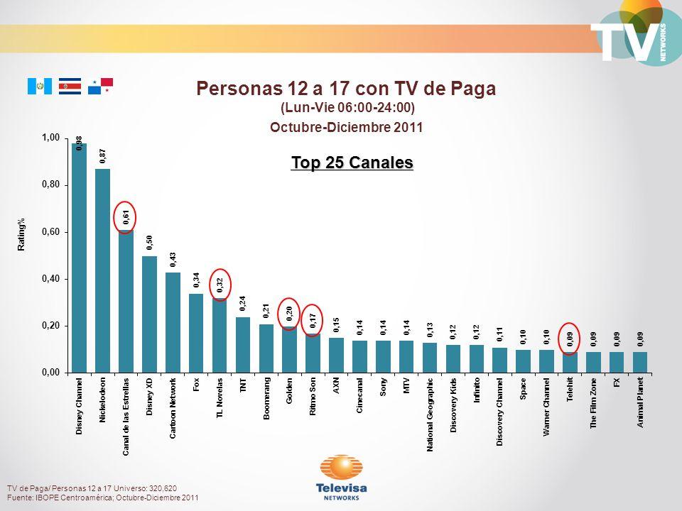 Octubre-Diciembre 2011 Rating% Personas 12 a 17 con TV de Paga (Lun-Vie 06:00-24:00) TV de Paga/ Personas 12 a 17 Universo: 320,620 Fuente: IBOPE Centroamérica; Octubre-Diciembre 2011 Top 25 Canales
